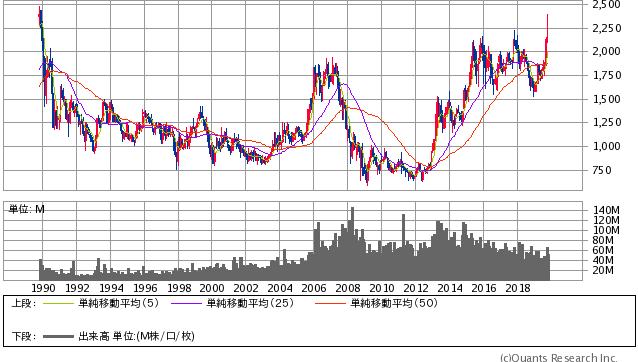積水ハウス過去30年間株価チャート20191025