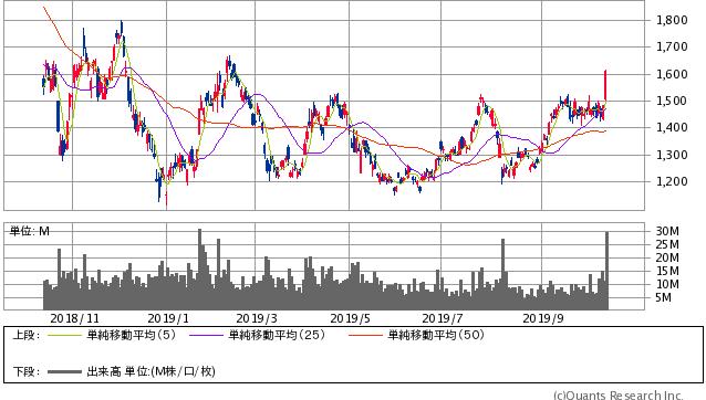 SUMCO過去1年間株価チャート20191011