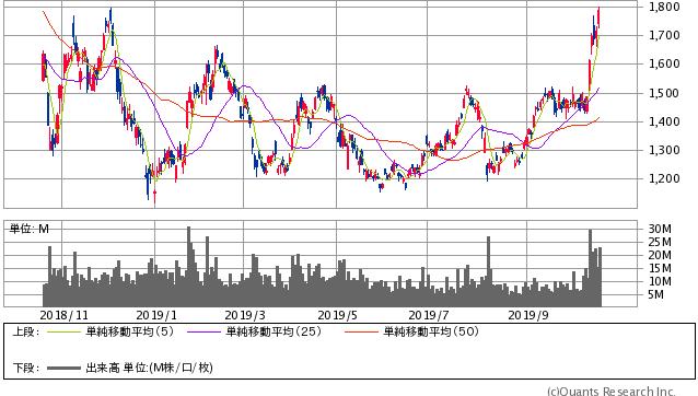 SUMCO過去1年間株価チャート20191018