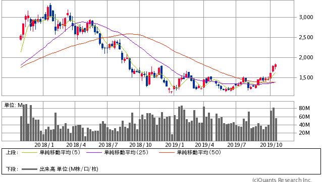SUMCO過去2年間株価チャート20191025