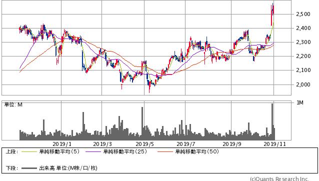 アサヒホールディングス過去1年間株価チャート20191101