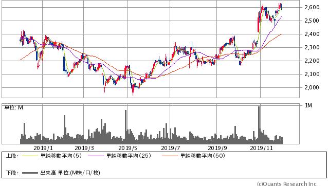 アサヒホールディングス過去1年間株価チャート20191129