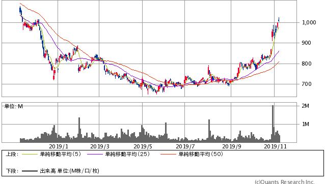 デクセリアルズ過去1年間株価チャート20191108