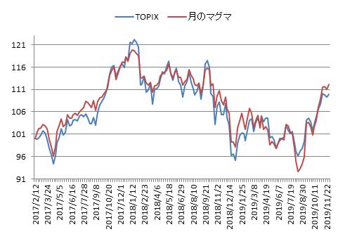 対TOPIX折れ線グラフ20191129