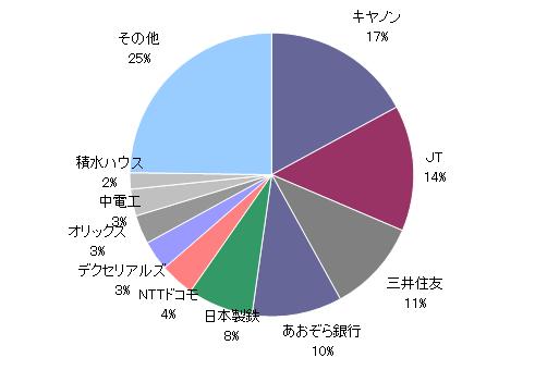 月のマグマ資産内訳円グラフ20191130