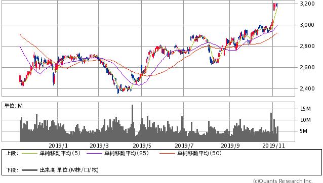 KDDI過去1年間株価チャート20191108