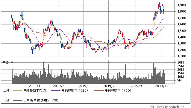 SUMCO過去1年間株価チャート20191108