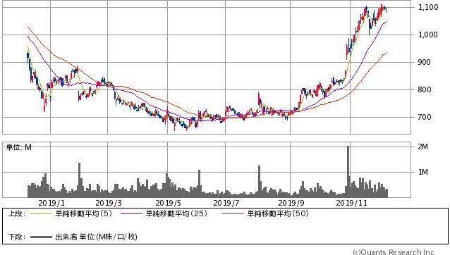 デクセリアルズ過去1年間株価チャート20191206