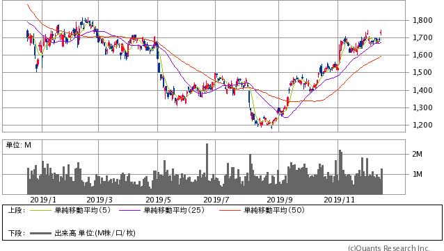 三菱ガス化学過去1年間の株価チャート20191213