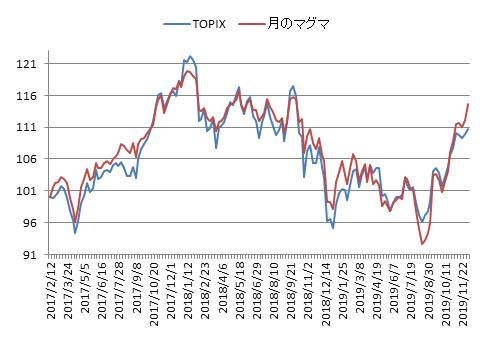 対TOPIX折れ線グラフ20191206