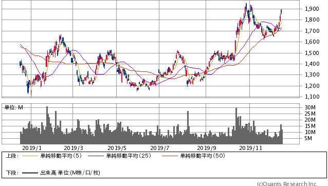 SUMCO過去1年間の株価チャート20191213