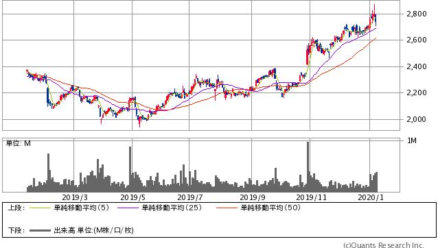 アサヒホールディングス過去1年間株価チャート20200110