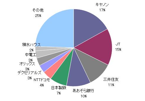月のマグマ資産内訳円グラフ20200131