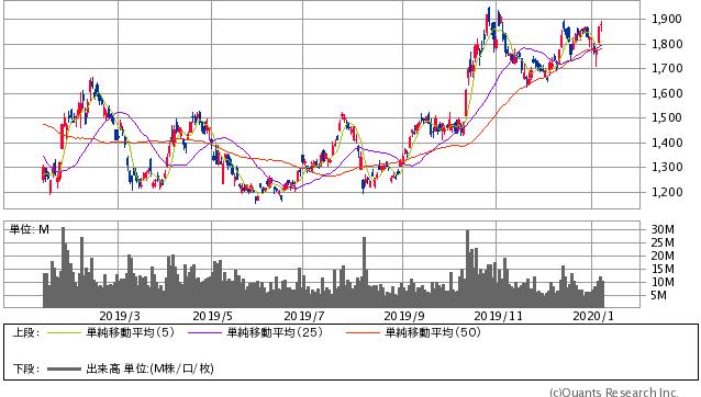 SUMCO過去1年間株価チャート20200110