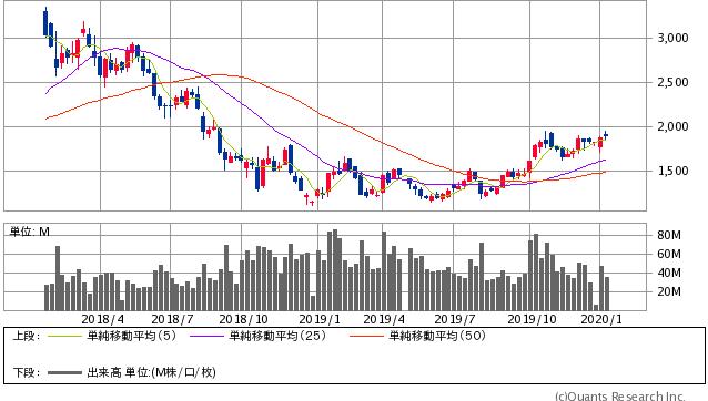 SUMCO過去2年間株価チャート20200117t