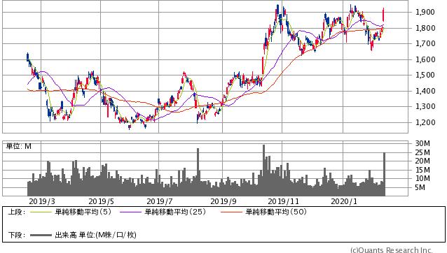 SUMCO過去1年間の株価チャート20200214