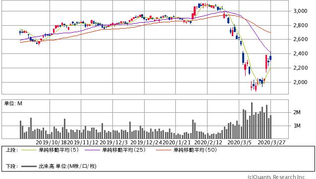 あおぞら銀行過去6ヶ月間株価チャート20200327