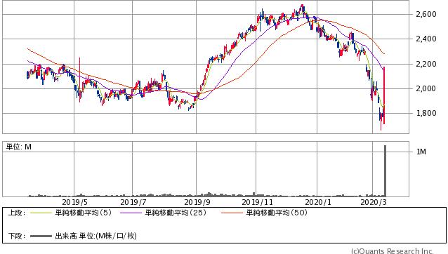 クラボウ過去1年間株価チャート20200312