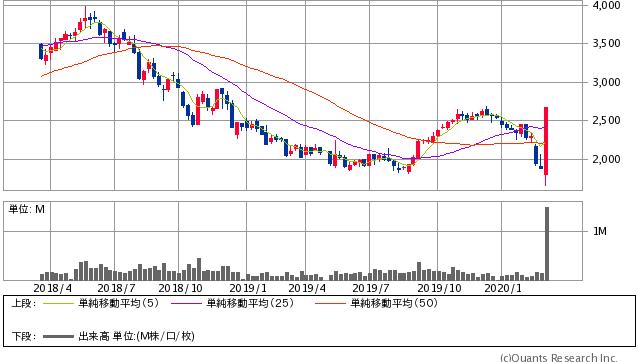 クラボウ過去2年間株価チャート20200313