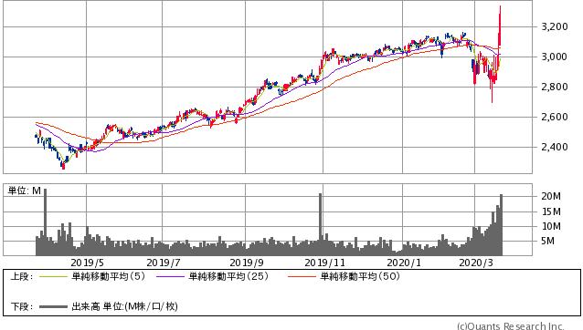 NTTドコモ過去1年間株価チャート