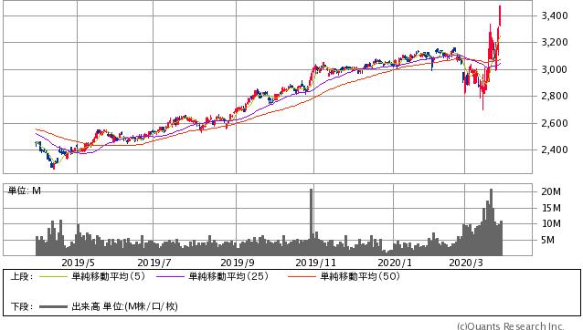 NTTドコモ過去1年間株価チャート20200327