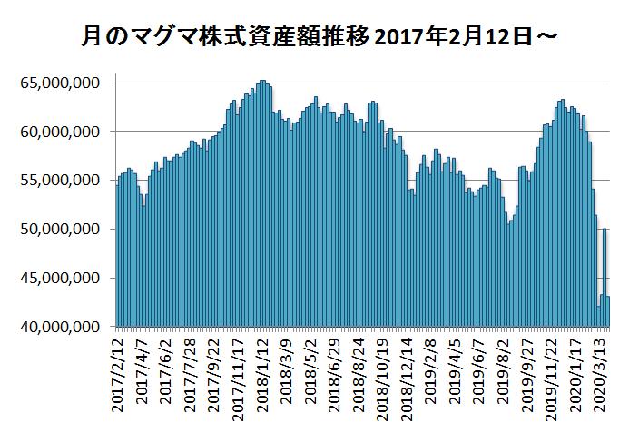 20200403月のマグマ資産棒グラフ(修正)