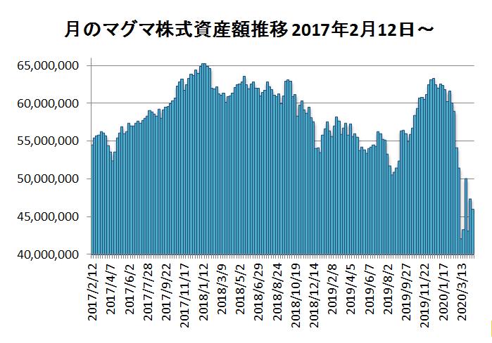 20200417月のマグマ資産棒グラフ