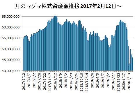 20200424月のマグマ資産棒グラフ