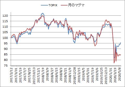 対TOPIX折れ線グラフ20200522