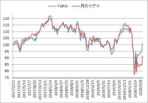対TOPIX折れ線グラフ20200529