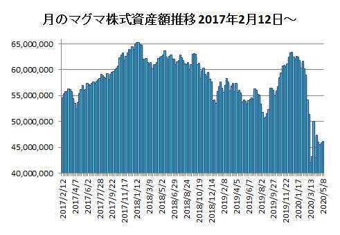 20200508月のマグマ資産棒グラフ