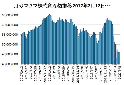 20200515月のマグマ資産棒グラフ