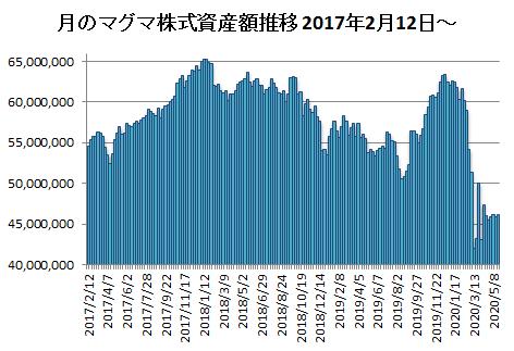 20200522月のマグマ資産棒グラフ