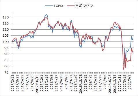対TOPIX折れ線グラフ20200619