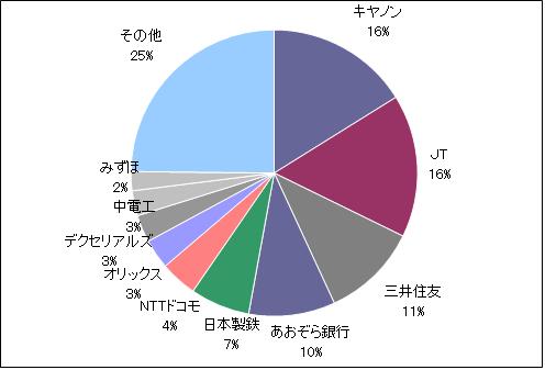 月のマグマ資産内訳円グラフ20200630