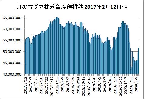 20200605月のマグマ資産棒グラフ