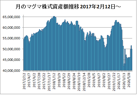 20200612月のマグマ資産棒グラフ