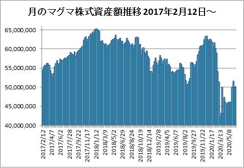 20200619月のマグマ資産棒グラフ