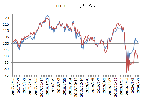 対TOPIX折れ線グラフ20200703