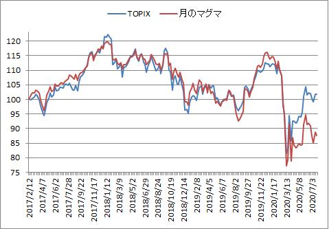 対TOPIX折れ線グラフ20200722