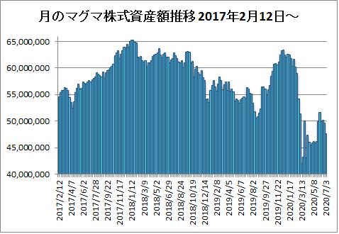 20200703月のマグマ資産棒グラフ