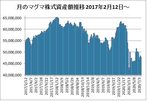 20200722月のマグマ資産棒グラフ