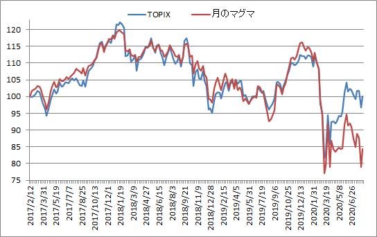 対TOPIX折れ線グラフ20200807