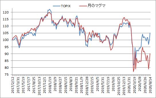 対TOPIX折れ線グラフ20200814