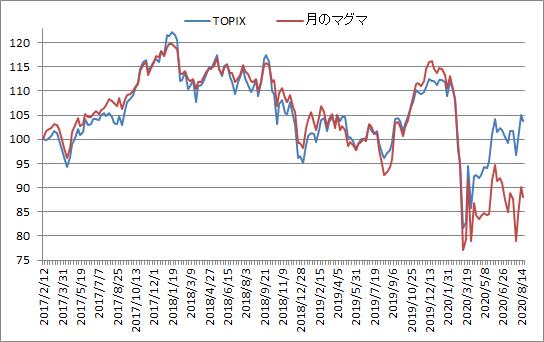 対TOPIX折れ線グラフ20200821