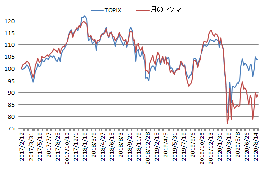 対TOPIX折れ線グラフ20200828