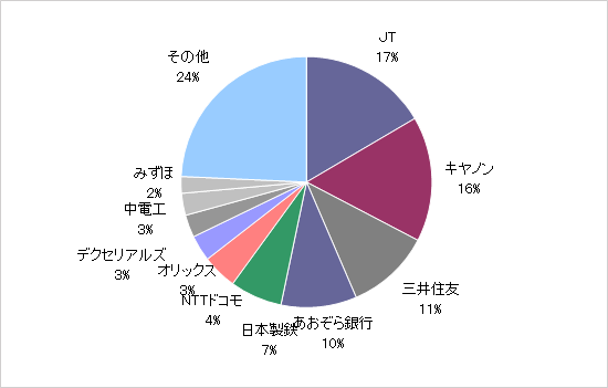 月のマグマ資産内訳円グラフ20200831