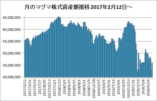 20200807月のマグマ資産棒グラフ