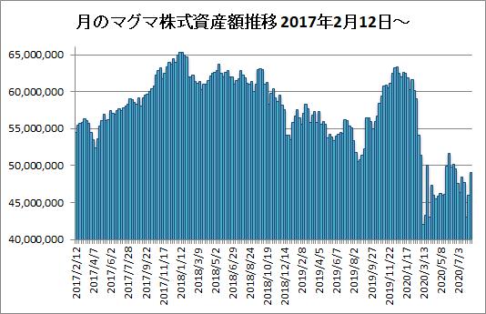 20200814月のマグマ資産棒グラフ