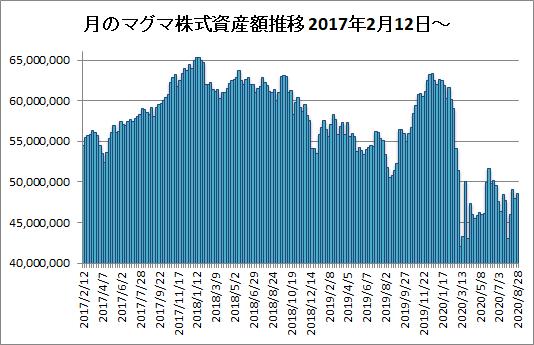 20200828月のマグマ資産棒グラフ